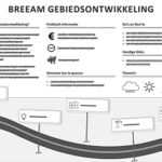 Factsheet BREEAM CONCEPT
