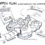 Stappenplan klimaatadaptatie in de omgevingswet